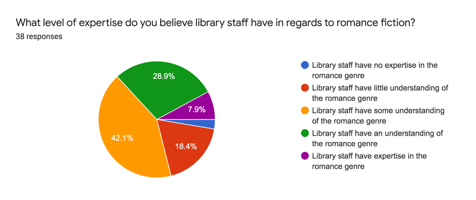 Library Staff and Romance Readers